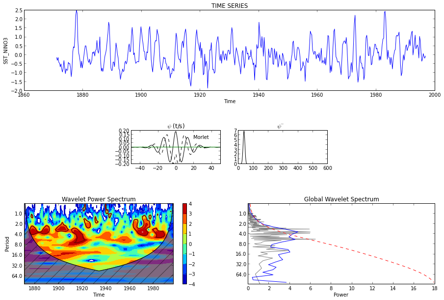 Continuous Wavelet Transform (CWT) Niño3 SST — Wavelet